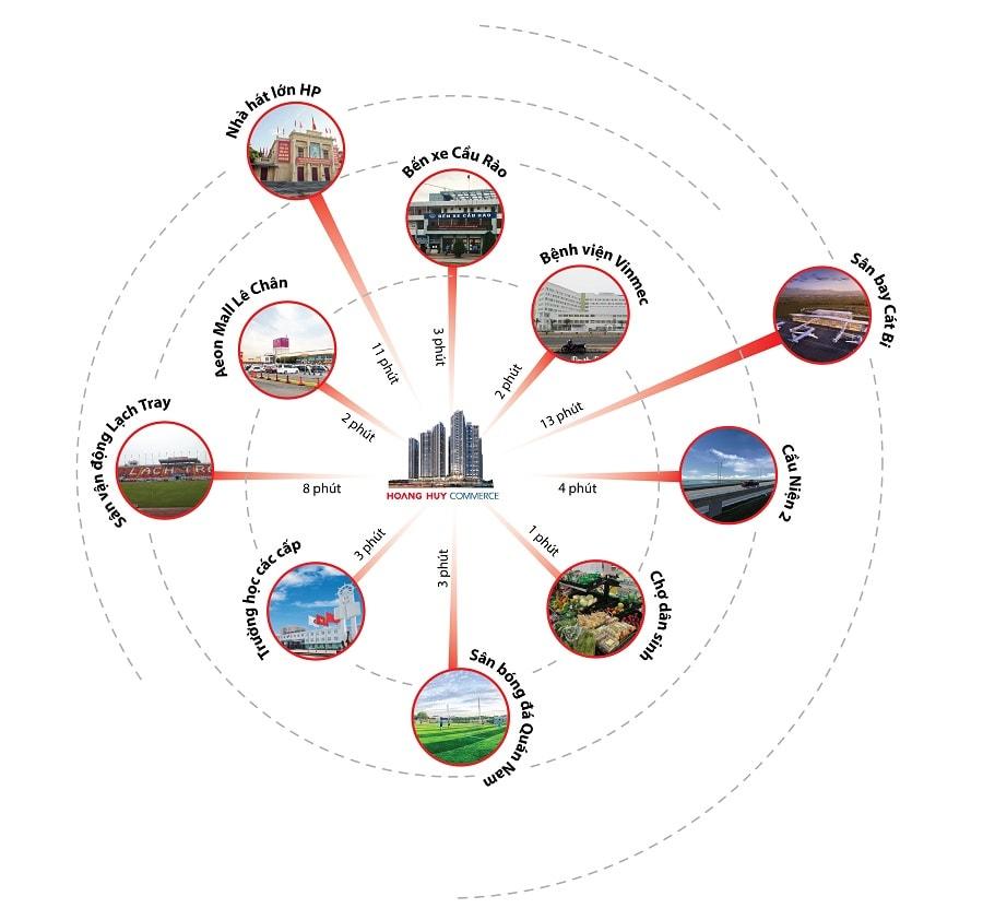 Liên kết vùng dự án Hoàng Huy Commerce